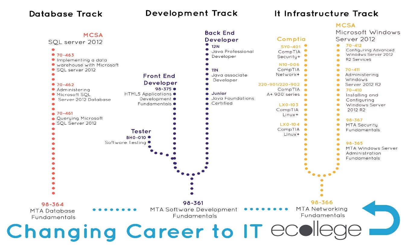 ie changing career to the it sector below you can see the path you can follow to complete your desired qualification your etutor will develop a learning plan for you and will advise you along
